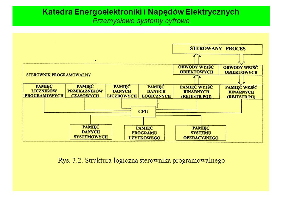 Rys. 3.2. Struktura logiczna sterownika programowalnego