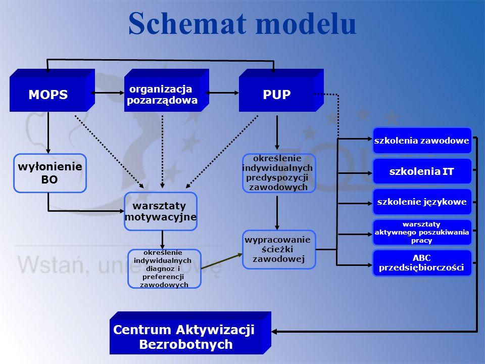 Schemat modelu MOPSPUP organizacja pozarządowa wyłonienie BO warsztaty motywacyjne określenie indywidualnych diagnoz i preferencji zawodowych określen