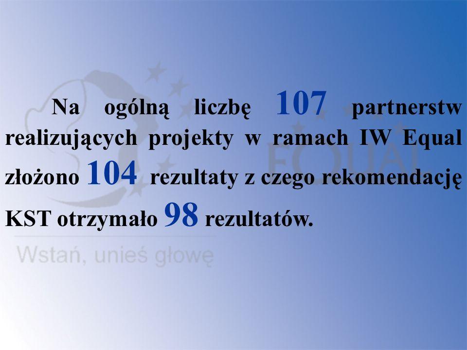 Na ogólną liczbę 107 partnerstw realizujących projekty w ramach IW Equal złożono 104 rezultaty z czego rekomendację KST otrzymało 98 rezultatów.