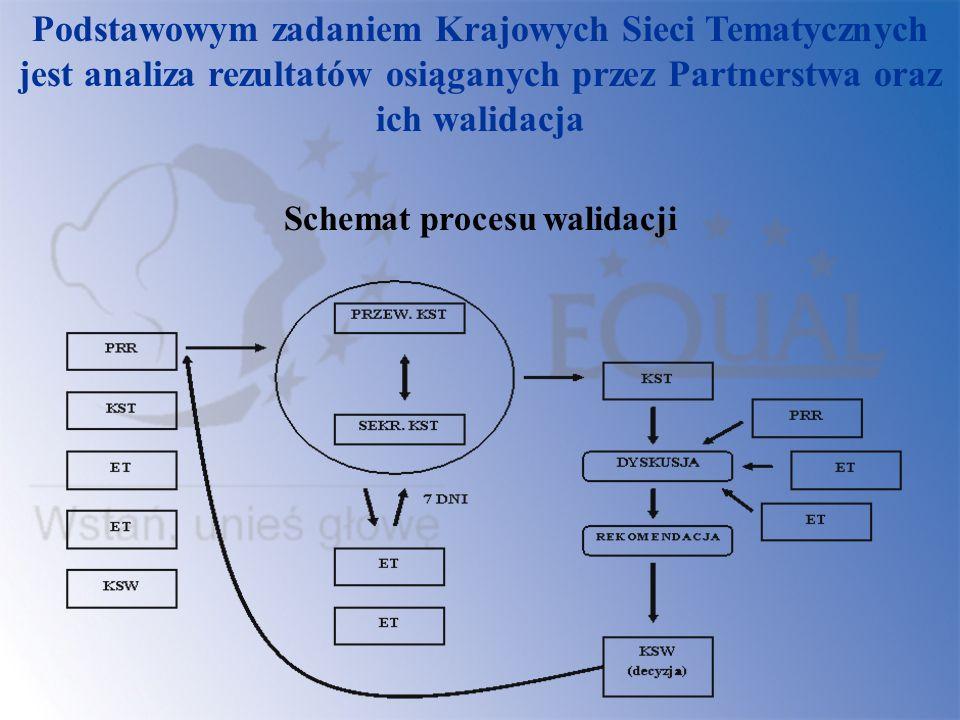 Podstawowym zadaniem Krajowych Sieci Tematycznych jest analiza rezultatów osiąganych przez Partnerstwa oraz ich walidacja Schemat procesu walidacji