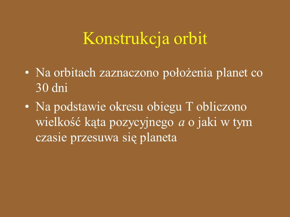 Konstrukcja orbit Na orbitach zaznaczono położenia planet co 30 dni Na podstawie okresu obiegu T obliczono wielkość kąta pozycyjnego a o jaki w tym cz