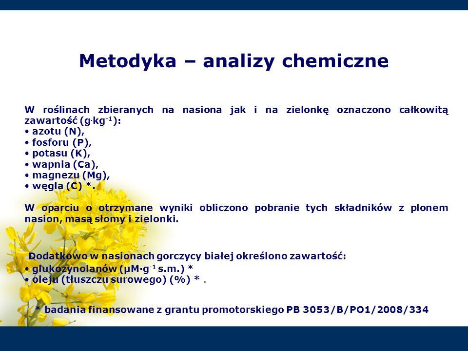 Metodyka – analizy chemiczne W roślinach zbieranych na nasiona jak i na zielonkę oznaczono całkowitą zawartość (g. kg -1 ): azotu (N), fosforu (P), po