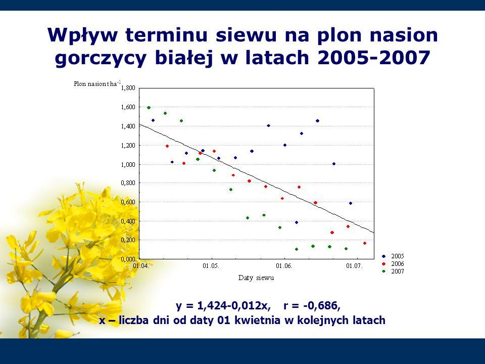 y = 1,424-0,012x, r = -0,686, x – liczba dni od daty 01 kwietnia w kolejnych latach Wpływ terminu siewu na plon nasion gorczycy białej w latach 2005-2