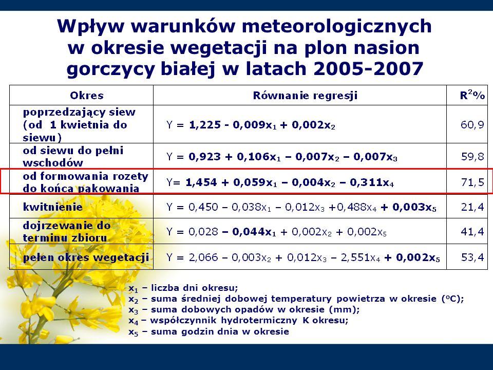 Wpływ warunków meteorologicznych w okresie wegetacji na plon nasion gorczycy białej w latach 2005-2007 x 1 – liczba dni okresu; x 2 – suma średniej do