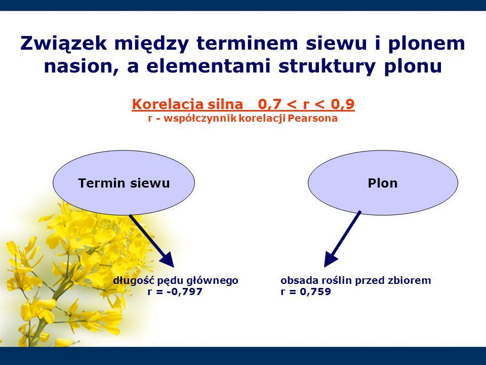 Termin siewuPlon Związek między terminem siewu i plonem nasion, a elementami struktury plonu Korelacja silna 0,7 < r < 0,9 r - współczynnik korelacji
