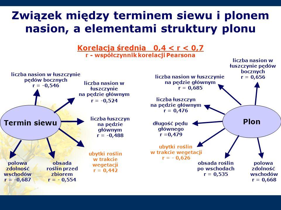 Związek między terminem siewu i plonem nasion, a elementami struktury plonu Korelacja średnia 0,4 < r < 0,7 r - współczynnik korelacji Pearsona Termin