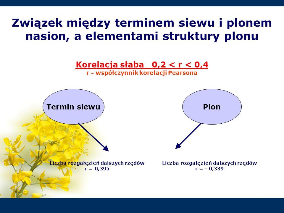 Związek między terminem siewu i plonem nasion, a elementami struktury plonu Korelacja słaba 0,2 < r < 0,4 r - współczynnik korelacji Pearsona Termin s