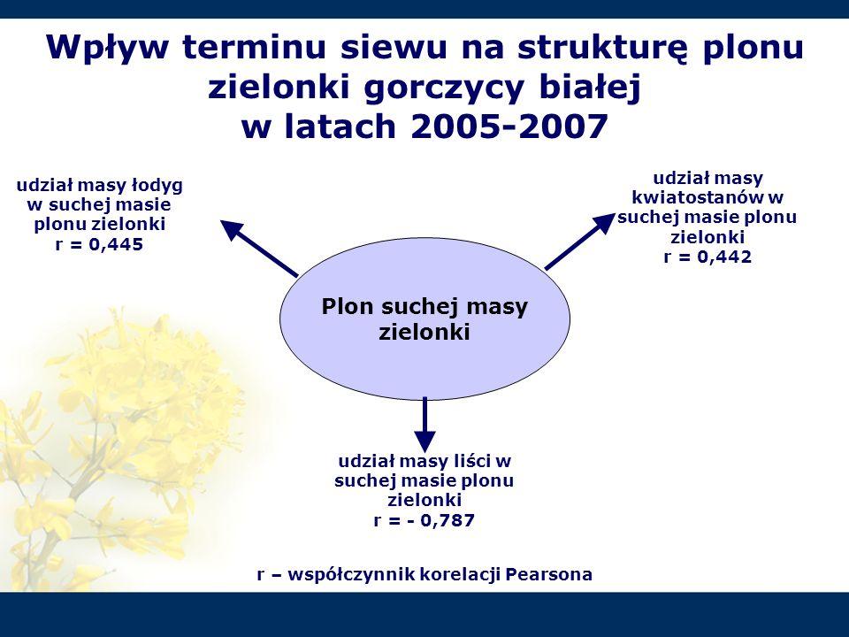 Wpływ terminu siewu na strukturę plonu zielonki gorczycy białej w latach 2005-2007 Plon suchej masy zielonki udział masy liści w suchej masie plonu zi