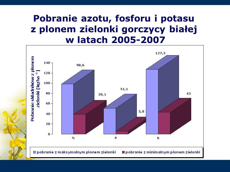 Pobranie azotu, fosforu i potasu z plonem zielonki gorczycy białej w latach 2005-2007