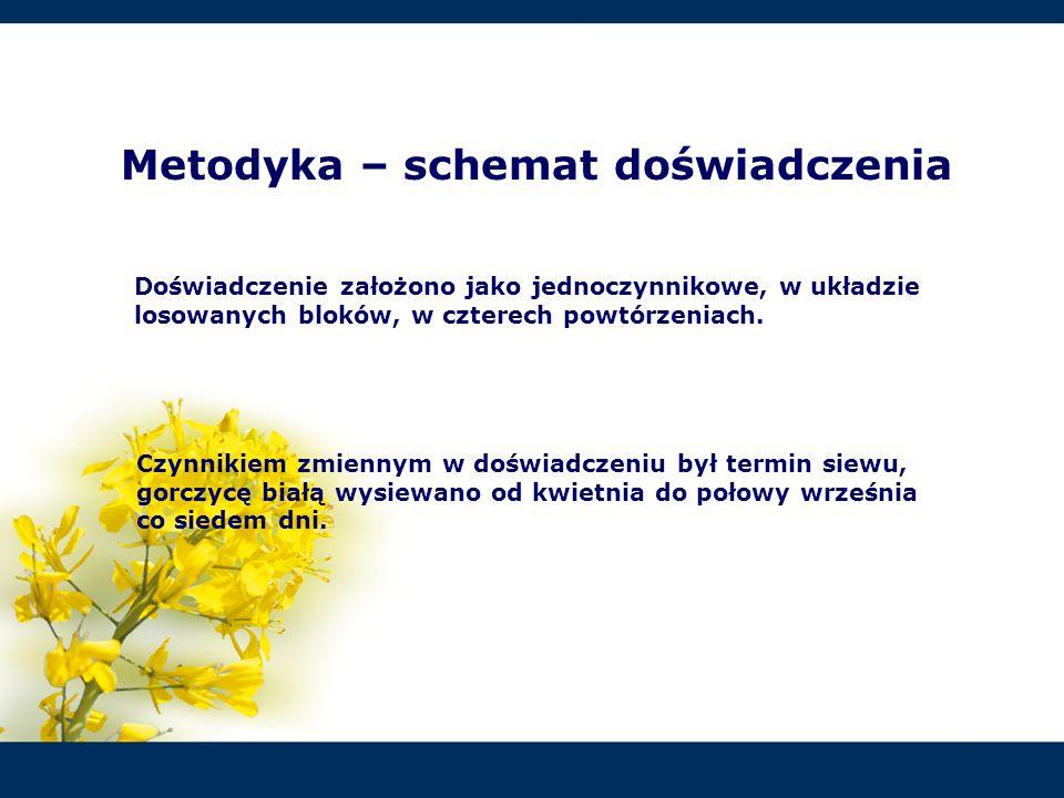 Plon nasion gorczycy białej w latach 2005-2007 MAX PLONY terminy siewu 4.IV-10.V (1-5 terminu siewu) TERMIN PROGOWY W UPRAWIE NA NASIONA do drugiej dekady czerwca