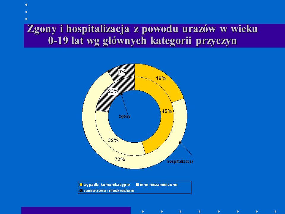 Zgony i hospitalizacja z powodu urazów w wieku 0-19 lat wg głównych kategorii przyczyn