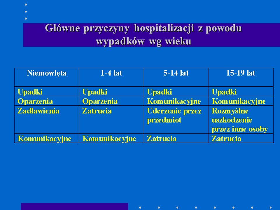 Główne przyczyny hospitalizacji z powodu wypadków wg wieku