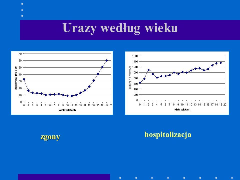 Urazy według wieku zgony hospitalizacja