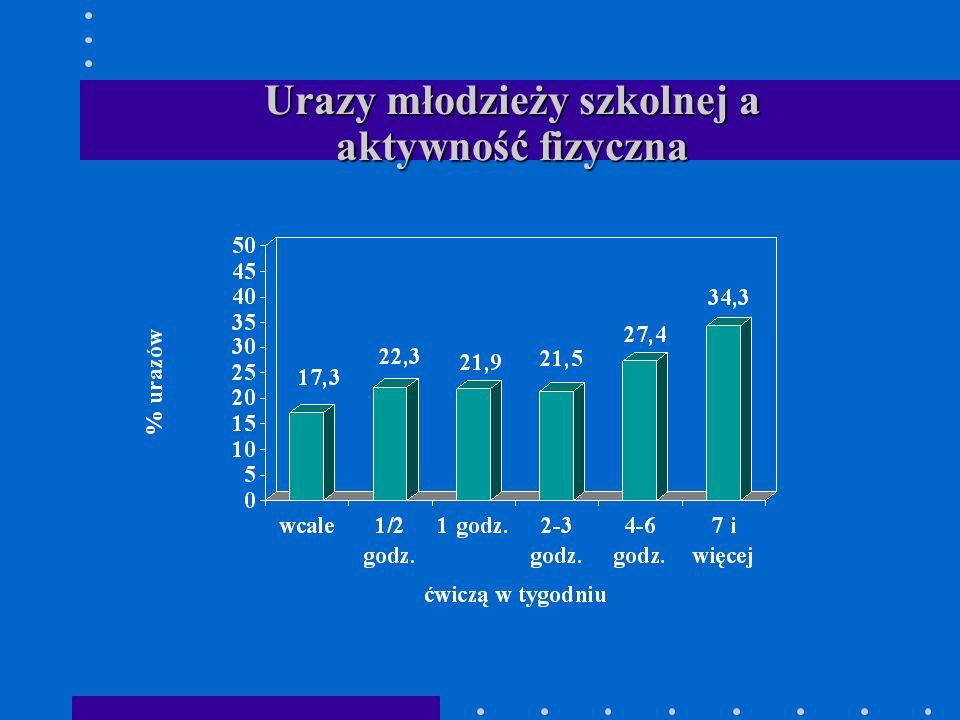 Urazy młodzieży szkolnej a aktywność fizyczna