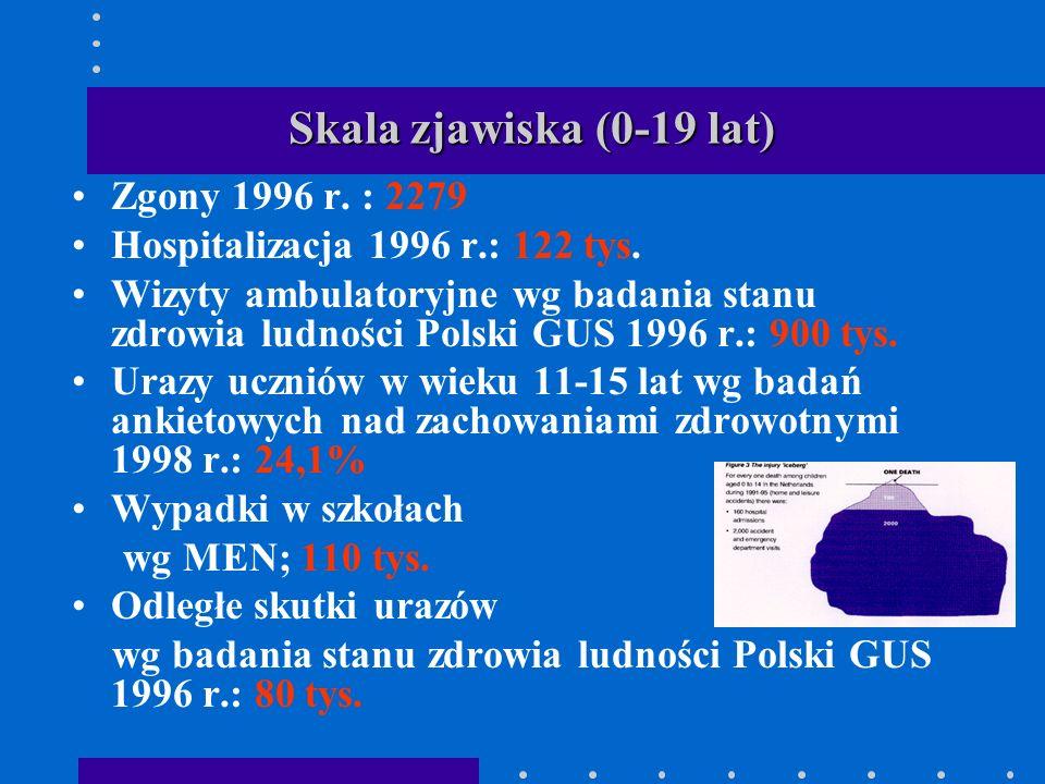 Skala zjawiska (0-19 lat) Zgony 1996 r. : 2279 Hospitalizacja 1996 r.: 122 tys. Wizyty ambulatoryjne wg badania stanu zdrowia ludności Polski GUS 1996
