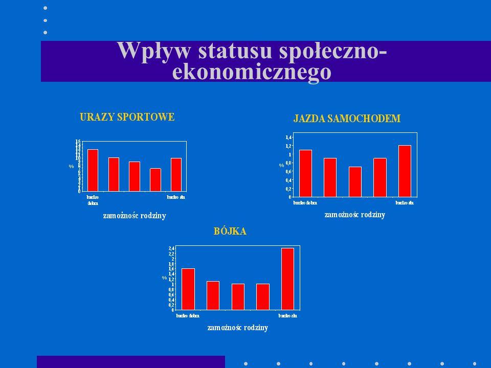 Wpływ statusu społeczno- ekonomicznego