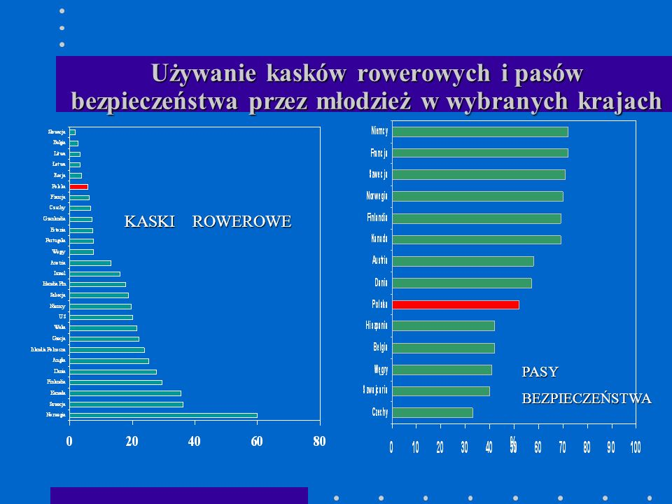 Używanie kasków rowerowych i pasów bezpieczeństwa przez młodzież w wybranych krajach KASKI ROWEROWE PASYBEZPIECZEŃSTWA