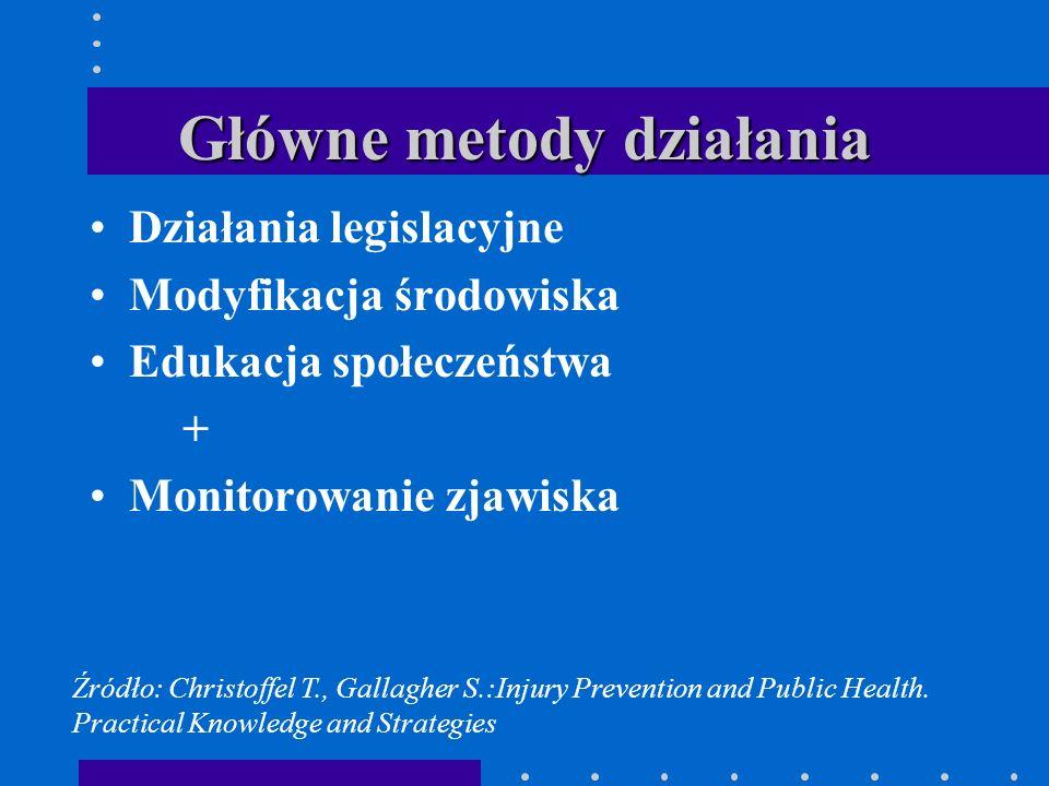 Główne metody działania Działania legislacyjne Modyfikacja środowiska Edukacja społeczeństwa + Monitorowanie zjawiska Źródło: Christoffel T., Gallaghe