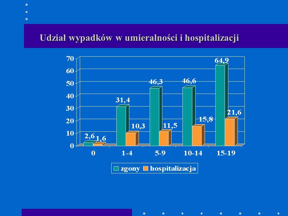 Potrącenia osoby pieszej wg wieku zgonyhospitalizacja
