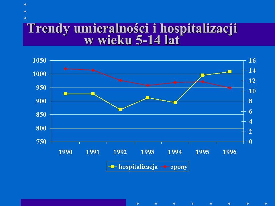 Czy umieralność z powodu wypadków spada - trendy 1985-1996?