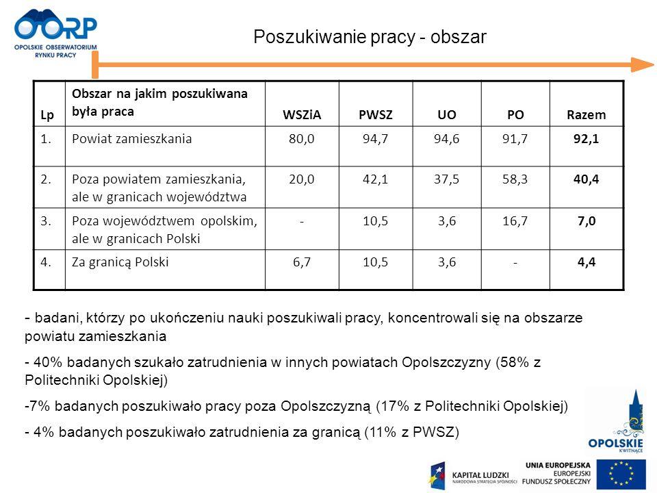 Poszukiwanie pracy - obszar - badani, którzy po ukończeniu nauki poszukiwali pracy, koncentrowali się na obszarze powiatu zamieszkania - 40% badanych