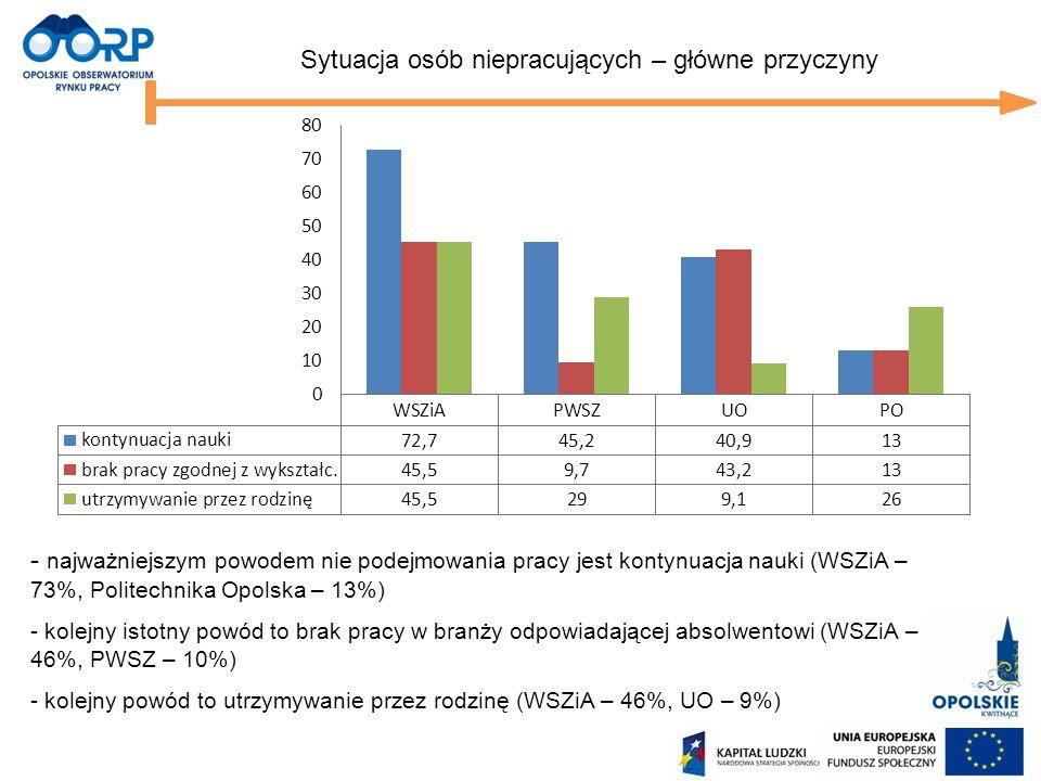 Sytuacja osób niepracujących – główne przyczyny - najważniejszym powodem nie podejmowania pracy jest kontynuacja nauki (WSZiA – 73%, Politechnika Opol