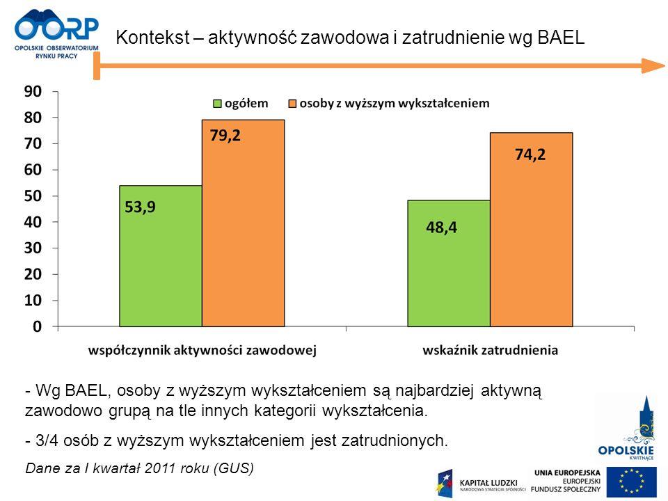Kontekst – aktywność zawodowa i zatrudnienie wg BAEL - Wg BAEL, osoby z wyższym wykształceniem są najbardziej aktywną zawodowo grupą na tle innych kat