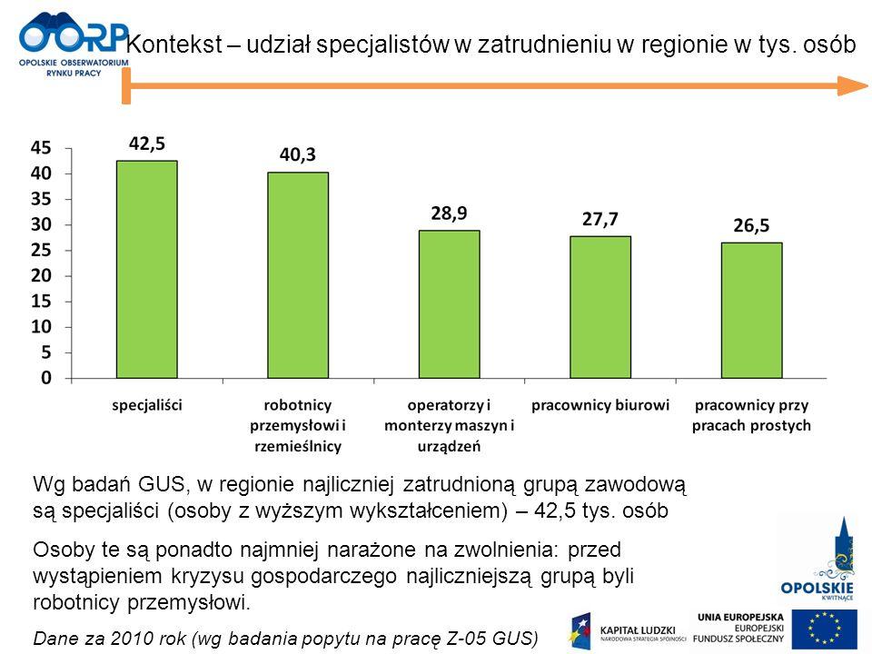 Kontekst – udział specjalistów w zatrudnieniu w regionie w tys. osób Wg badań GUS, w regionie najliczniej zatrudnioną grupą zawodową są specjaliści (o