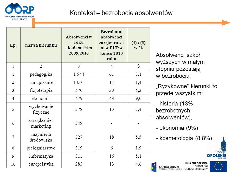 Prezentacja została przygotowana w oparciu o wyniki badania losów absolwentów szkół zawodowych wszystkich poziomów województwa opolskiego zrealizowanego w 2010 roku w ramach projektu Opolskie Obserwatorium Rynku Pracy.