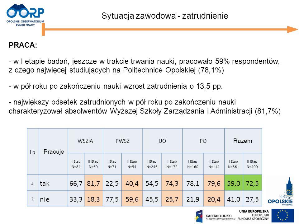 Sytuacja zawodowa – zgodność pracy z zawodem - w pół roku po zakończeniu nauki w branży zgodnej z kierunkiem wykształcenia pracowało 53% respondentów - najczęściej w swojej branży pracowali absolwenci Politechniki Opolskiej (57%) - absolwenci Politechniki Opolskiej najczęściej (40%) wskazywali w sposób zdecydowany, że wykorzystują zdobytą wiedzę w pracy zarobkowej.