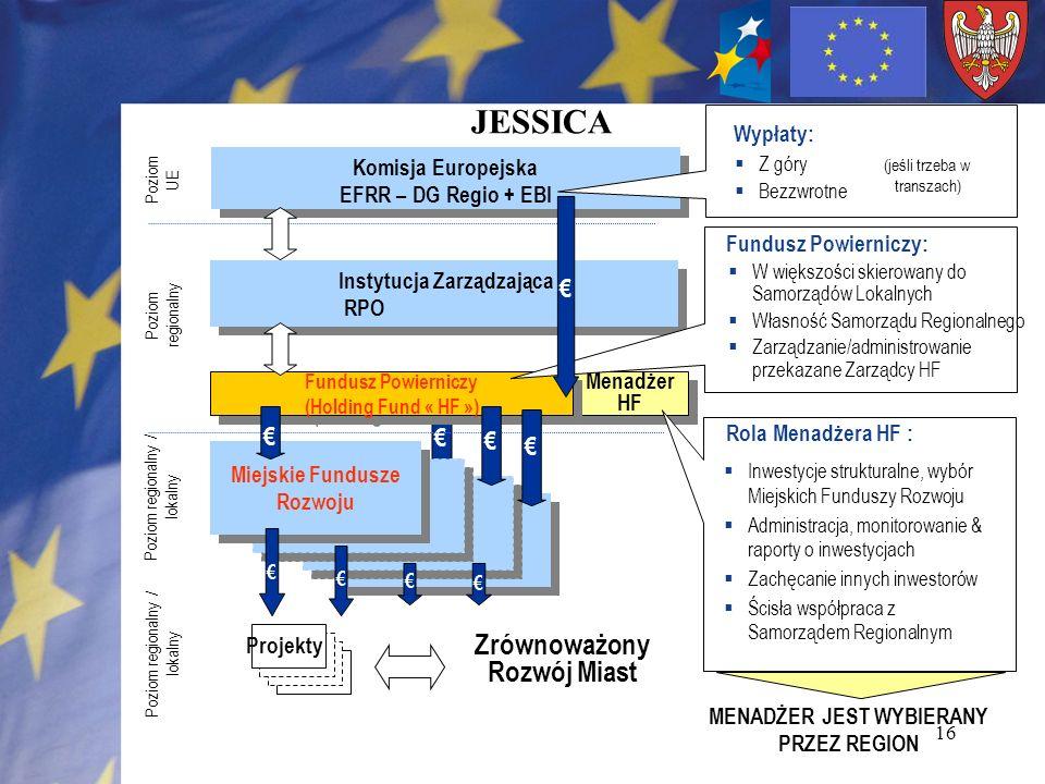 16 JESSICA Menadżer HF Komisja Europejska EFRR – DG Regio + EBI Komisja Europejska EFRR – DG Regio + EBI Instytucja Zarządzająca RPO Instytucja Zarząd