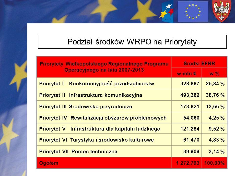 2 Priorytety Wielkopolskiego Regionalnego Programu Operacyjnego na lata 2007-2013 Środki EFRR w mln w % Priorytet I Konkurencyjność przedsiębiorstw328