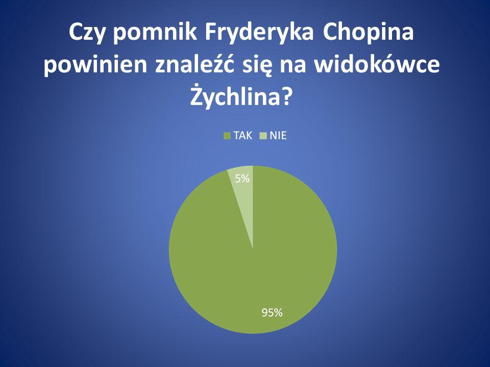 Czy pomnik Fryderyka Chopina powinien znaleźć się na widokówce Żychlina?