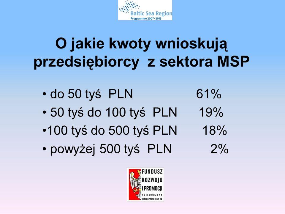 O jakie kwoty wnioskują przedsiębiorcy z sektora MSP do 50 tyś PLN 61% 50 tyś do 100 tyś PLN 19% 100 tyś do 500 tyś PLN 18% powyżej 500 tyś PLN 2%