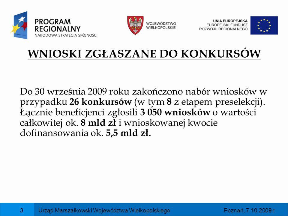 Poznań, 7.10.2009 r.Urząd Marszałkowski Województwa Wielkopolskiego3 WNIOSKI ZGŁASZANE DO KONKURSÓW Do 30 września 2009 roku zakończono nabór wniosków