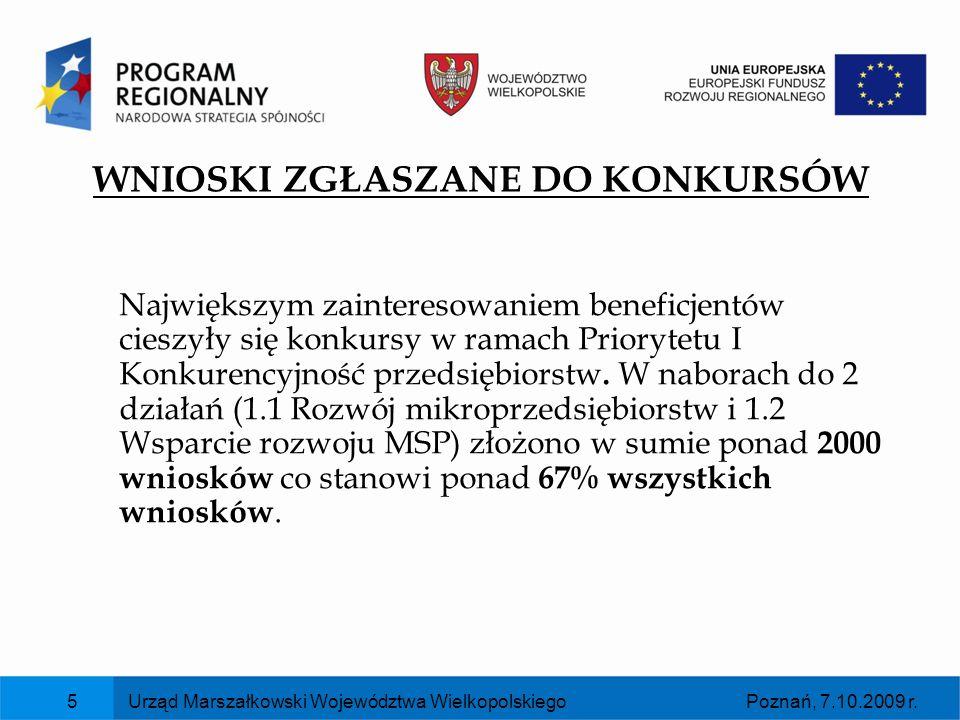 Poznań, 7.10.2009 r.Urząd Marszałkowski Województwa Wielkopolskiego6 WNIOSKI PO OCENIE FORMALNEJ (zarejestrowane w KSI SIMIK 07-13) W systemie KSI SIMIK 07-13 zarejestrowano 1201 wniosków (uwzględniając projekty kluczowe) na wnioskowaną kwotę dofinansowania 2 981,6 mln zł.