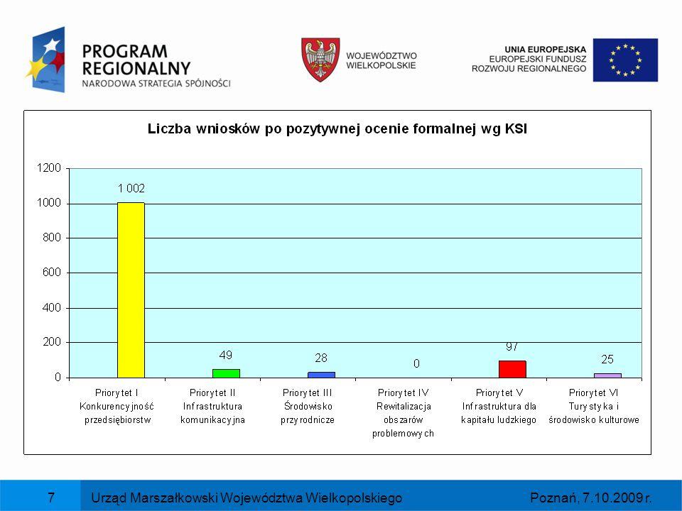 Poznań, 7.10.2009 r.Urząd Marszałkowski Województwa Wielkopolskiego8 WNIOSKI WYBRANE DO DOFINANSOWANIA (zarejestrowane w KSI SIMIK 07-13) Instytucja Zarządzająca WRPO wybrała do dofinansowania 849 projektów (uwzględniając projekty kluczowe) o kwocie dofinansowania 1 645,9 mln zł.