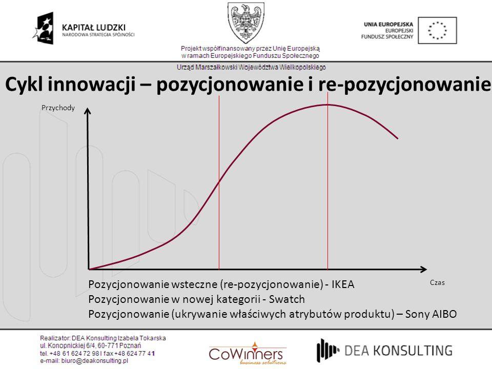 Cykl innowacji – pozycjonowanie i re-pozycjonowanie Przychody Czas Pozycjonowanie wsteczne (re-pozycjonowanie) - IKEA Pozycjonowanie w nowej kategorii