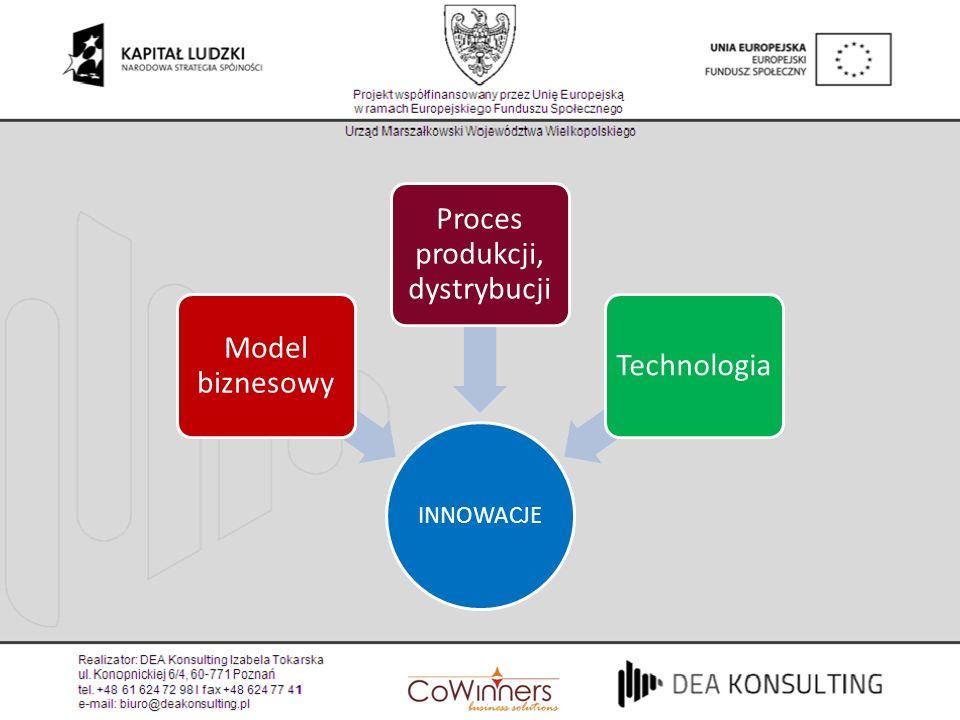 INNOWACJE Model biznesowy Proces produkcji, dystrybucji Technologia