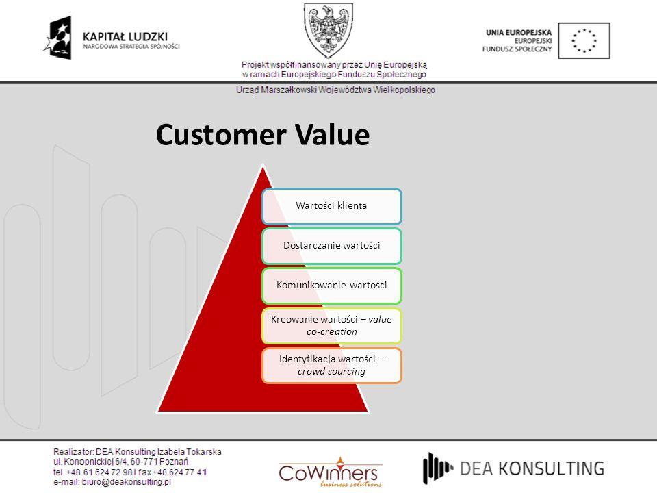 Wartości klientaDostarczanie wartościKomunikowanie wartości Kreowanie wartości – value co-creation Identyfikacja wartości – crowd sourcing Customer Va