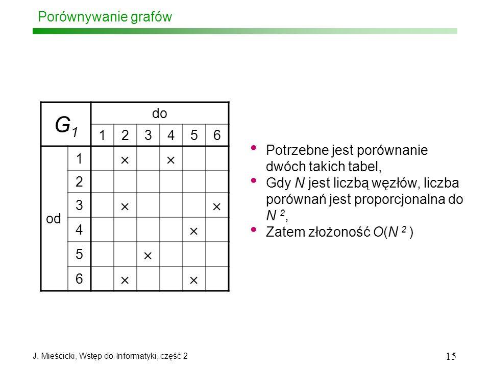 J. Mieścicki, Wstęp do Informatyki, część 2 15 Porównywanie grafów G1G1 do 123456 od 1 2 3 4 5 6 Potrzebne jest porównanie dwóch takich tabel, Gdy N j