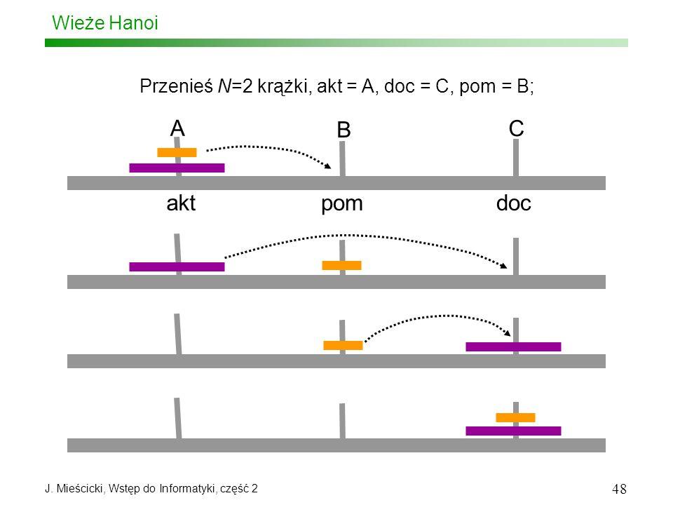 J. Mieścicki, Wstęp do Informatyki, część 2 48 Wieże Hanoi Przenieś N=2 krążki, akt = A, doc = C, pom = B; aktpomdoc A B C