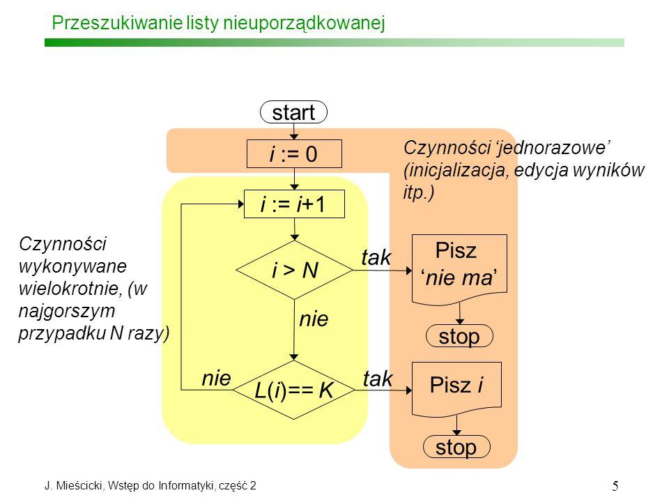 J. Mieścicki, Wstęp do Informatyki, część 2 5 Przeszukiwanie listy nieuporządkowanej start i := 0 i := i+1 i > N L(i)== K Pisz nie ma Pisz i stop tak