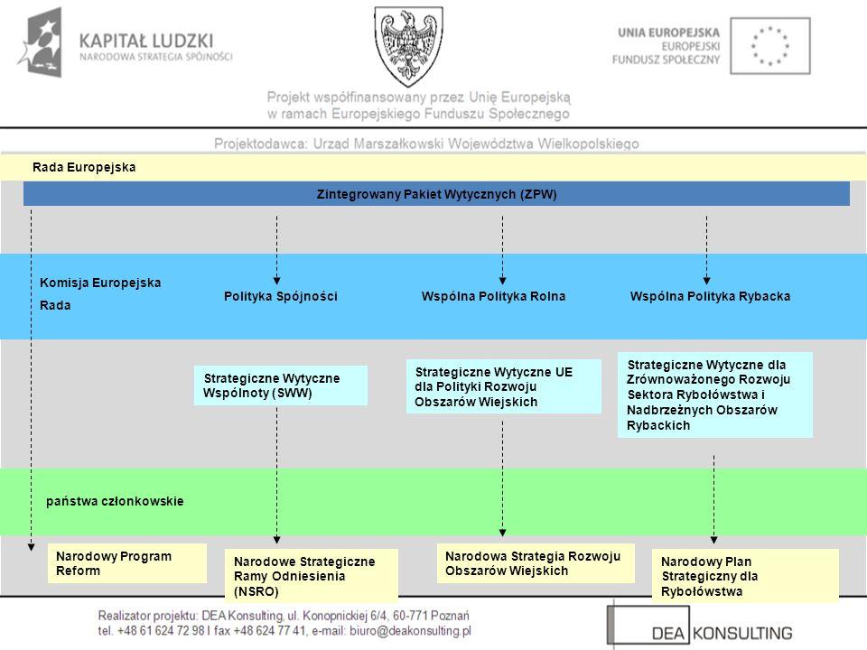 Zintegrowany Pakiet Wytycznych (ZPW) Strategiczne Wytyczne Wspólnoty (SWW) Strategiczne Wytyczne UE dla Polityki Rozwoju Obszarów Wiejskich Strategicz
