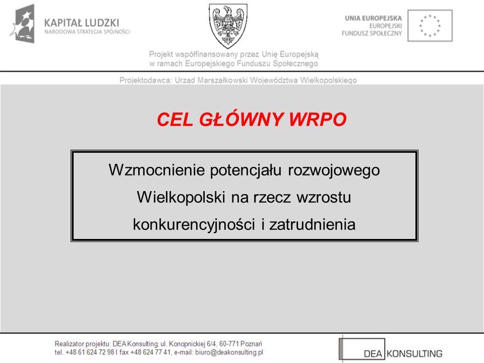 CEL GŁÓWNY WRPO Wzmocnienie potencjału rozwojowego Wielkopolski na rzecz wzrostu konkurencyjności i zatrudnienia