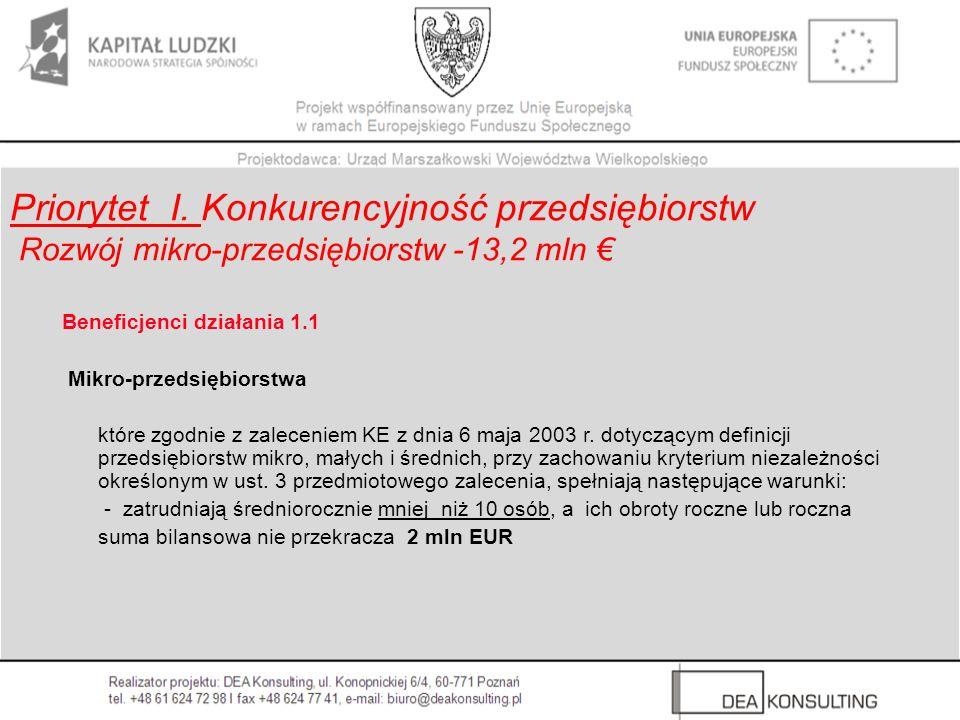 Priorytet I. Konkurencyjność przedsiębiorstw Rozwój mikro-przedsiębiorstw -13,2 mln Beneficjenci działania 1.1 Mikro-przedsiębiorstwa które zgodnie z