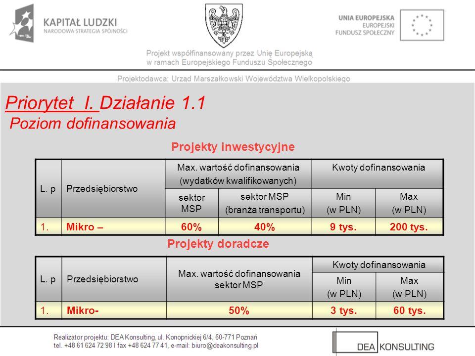 L. pPrzedsiębiorstwo Max. wartość dofinansowania (wydatków kwalifikowanych) Kwoty dofinansowania sektor MSP (branża transportu) Min (w PLN) Max (w PLN