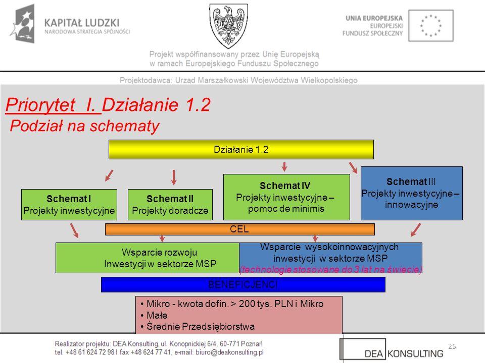25 Działanie 1.2 Schemat I Projekty inwestycyjne Schemat II Projekty doradcze Wsparcie rozwoju Inwestycji w sektorze MSP Wsparcie wysokoinnowacyjnych