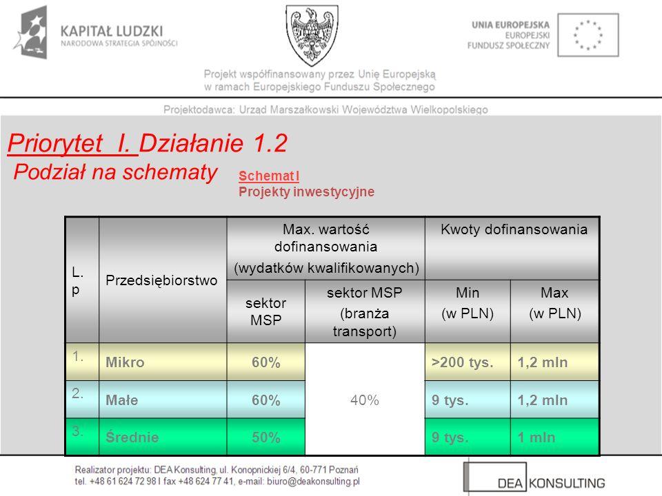 L. p Przedsiębiorstwo Max. wartość dofinansowania (wydatków kwalifikowanych) Kwoty dofinansowania sektor MSP (branża transport) Min (w PLN) Max (w PLN