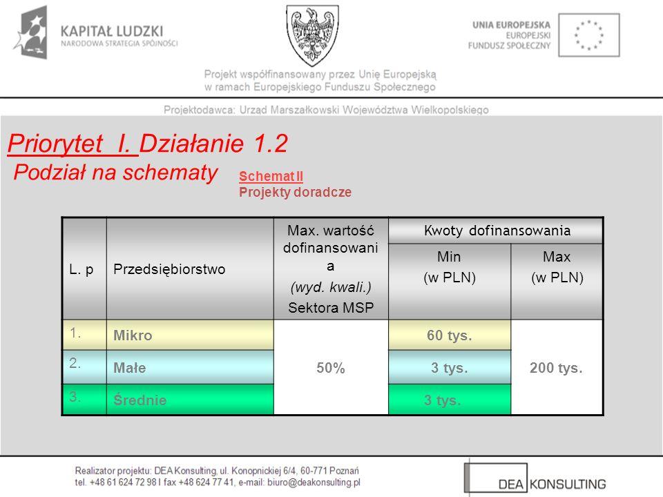 Schemat II Projekty doradcze Priorytet I. Działanie 1.2 Podział na schematy L. pPrzedsiębiorstwo Max. wartość dofinansowani a (wyd. kwali.) Sektora MS